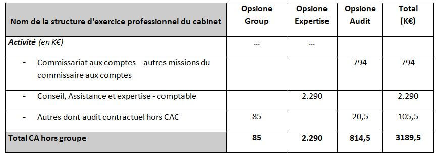 CA du cabinet